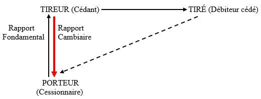 Schéma 1