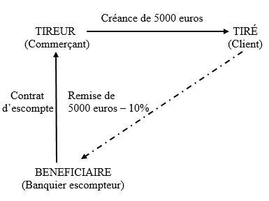 Notions Et Fonctions De La Lettre De Change A Bamde J Bourdoiseau