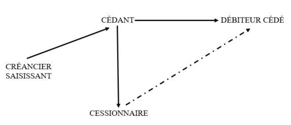 Schéma 14