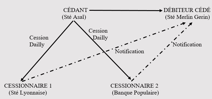 Schéma 6
