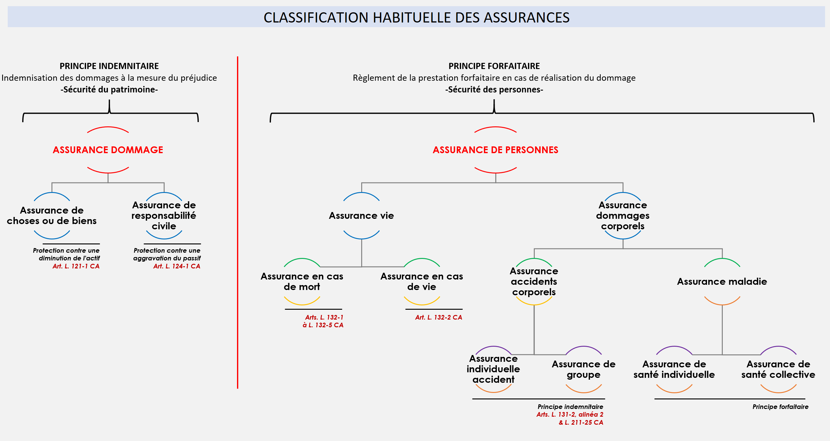 Classification assurances
